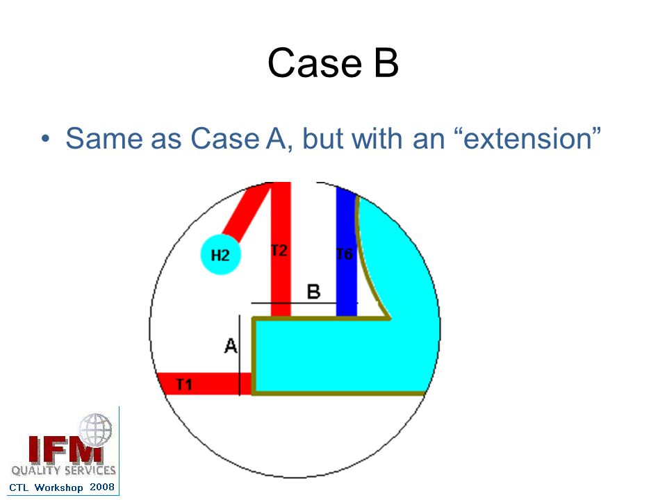 Case B Same as Case A, but with an extension