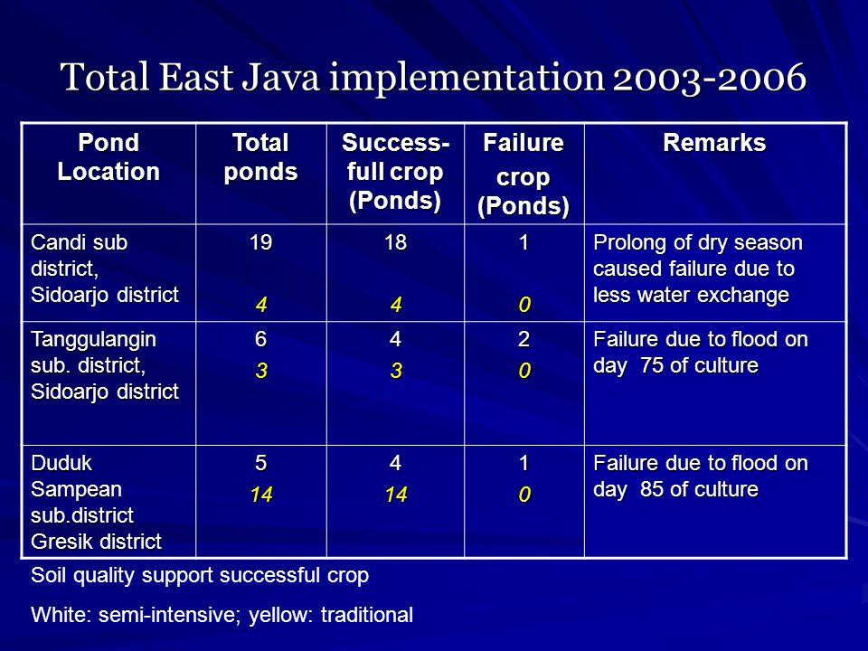 Total East Java implementation 2003-2006