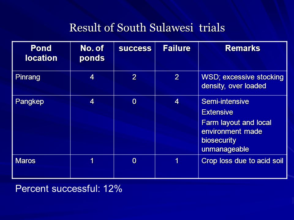 Result of South Sulawesi trials