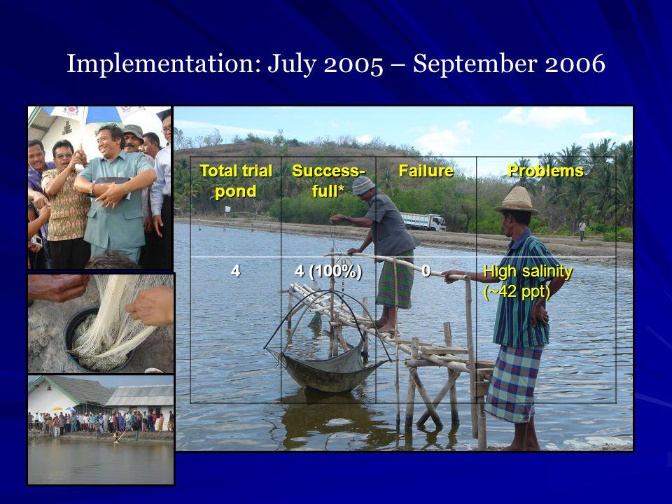 Implementation: July 2005 – September 2006