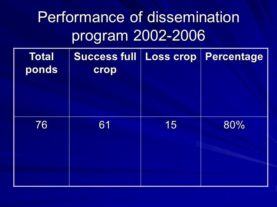 Performance of dissemination program 2002-2006