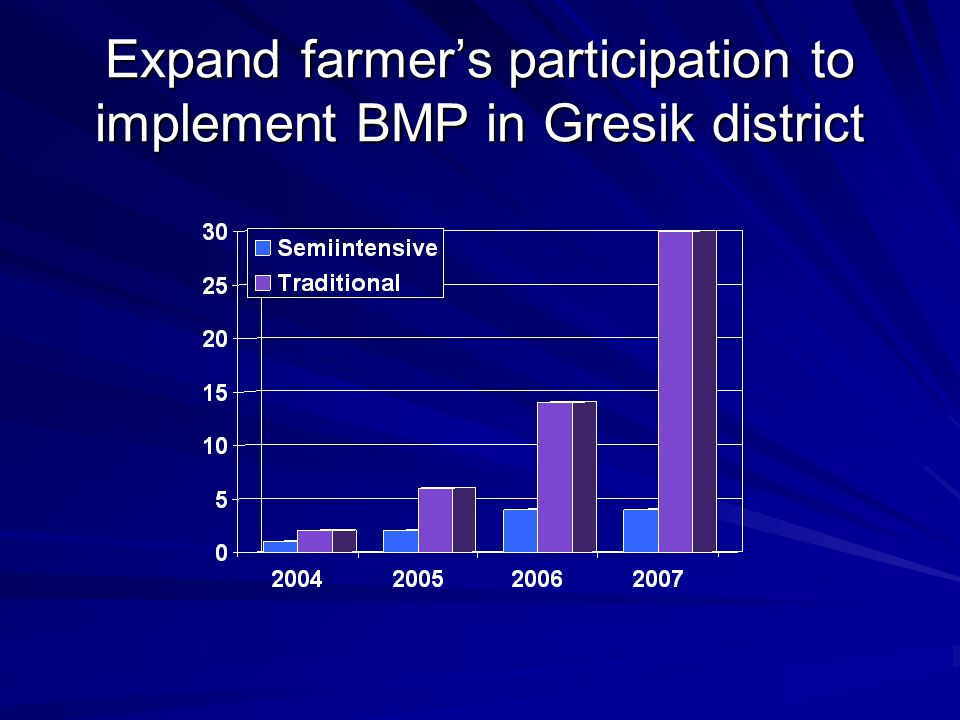 Expand farmer's participation to implement BMP in Gresik district