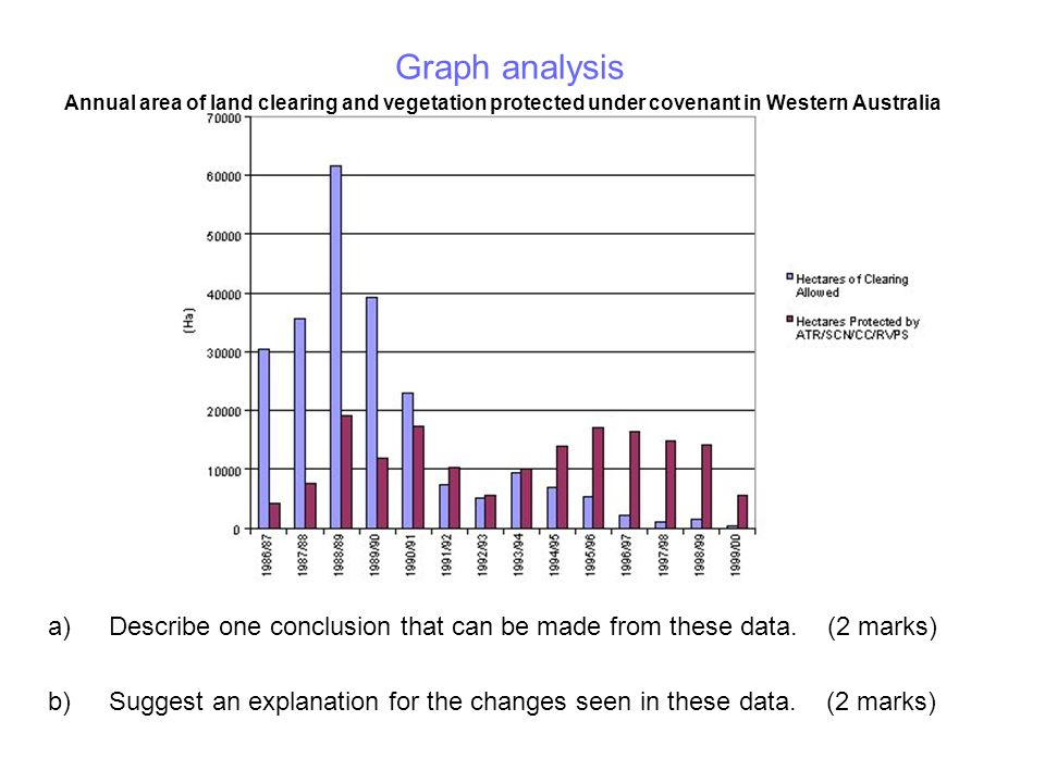 Graph analysis Annual area of land clearing and vegetation protected under covenant in Western Australia.