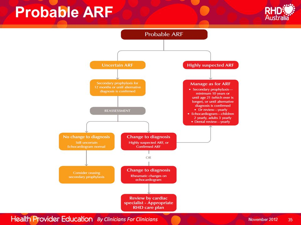Probable ARF Unfortunately a definite diagnosis of ARF cannot be made in all cases even though no alternate diagnosis is reached.