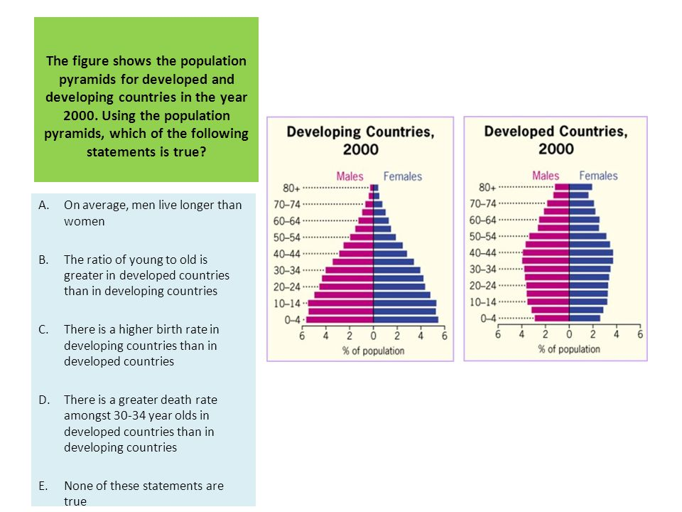 The figure shows the population pyramids for developed and developing countries in the year 2000. Using the population pyramids, which of the following statements is true