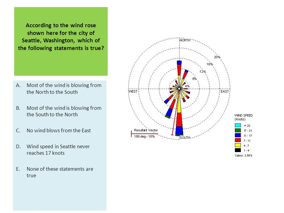 According to the wind rose shown here for the city of Seattle, Washington, which of the following statements is true