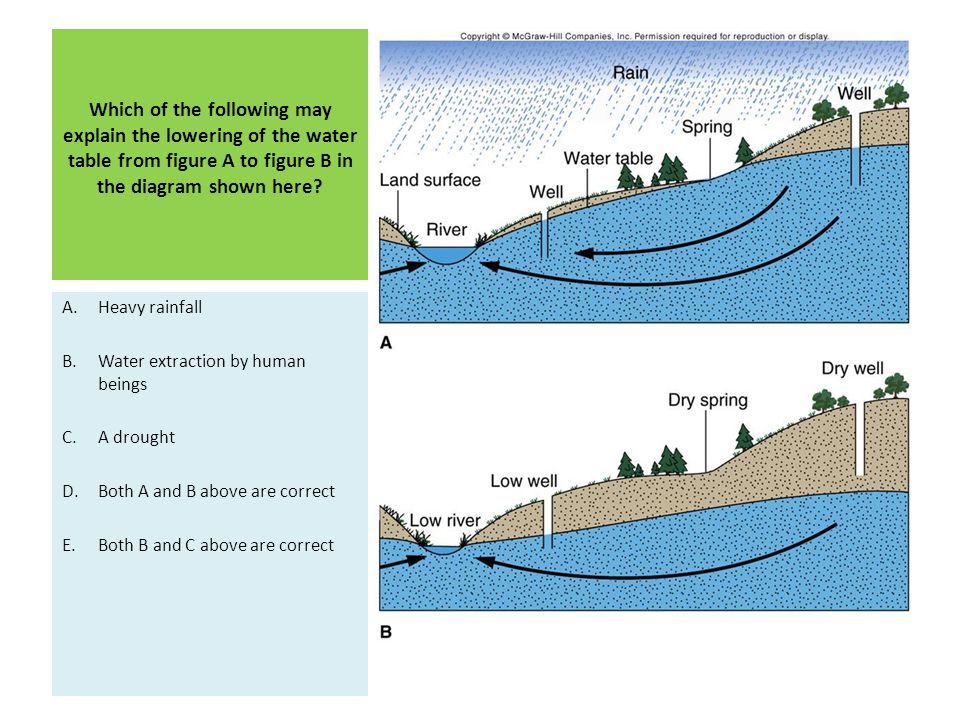 Which of the following may explain the lowering of the water table from figure A to figure B in the diagram shown here