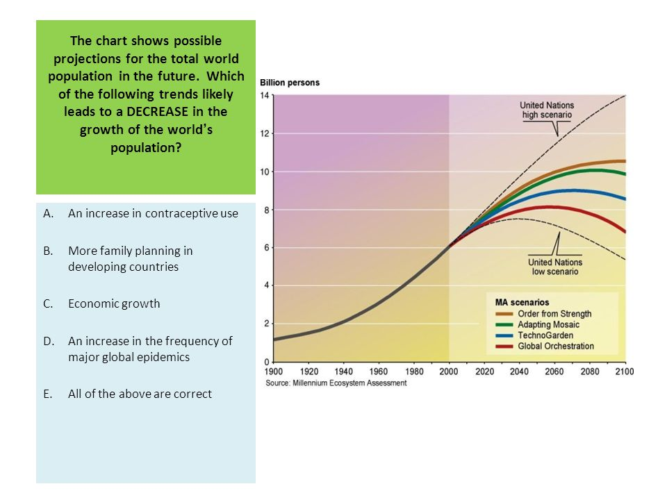 The chart shows possible projections for the total world population in the future. Which of the following trends likely leads to a DECREASE in the growth of the world's population