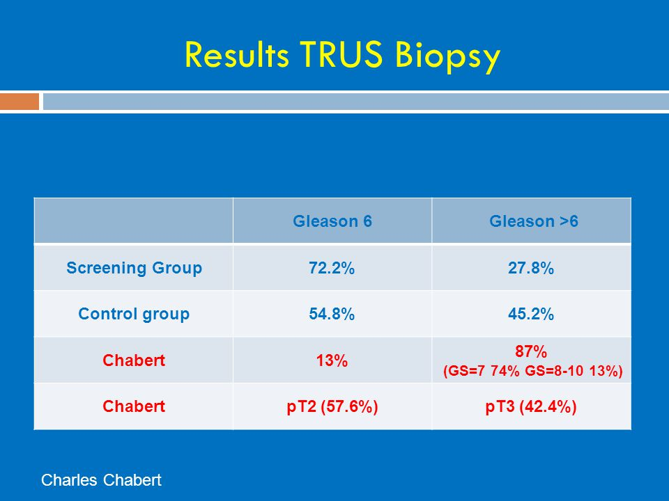 Results TRUS Biopsy Gleason 6 Gleason >6 Screening Group 72.2%