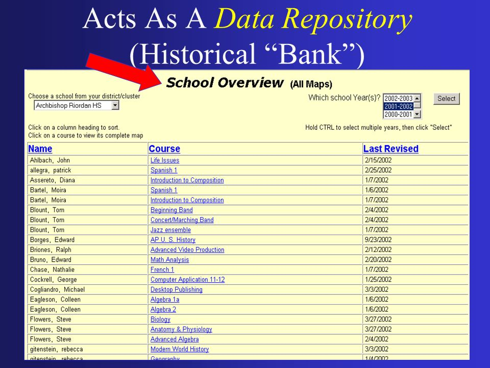 Acts As A Data Repository (Historical Bank )