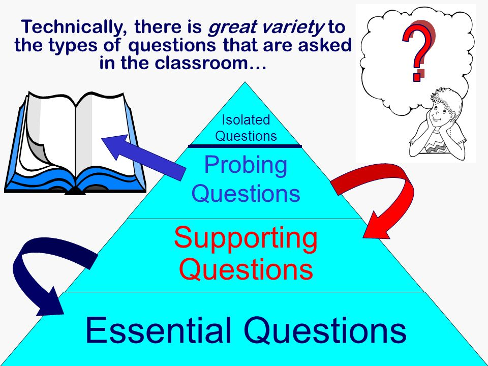 Essential Questions Supporting Questions Probing Questions
