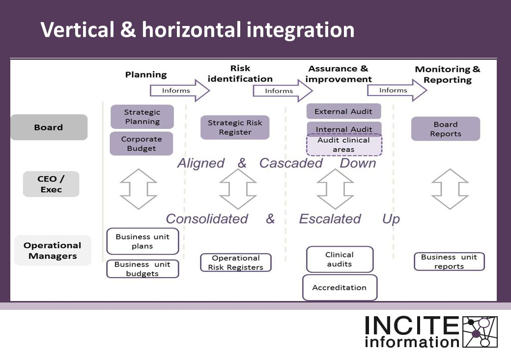 Vertical & horizontal integration