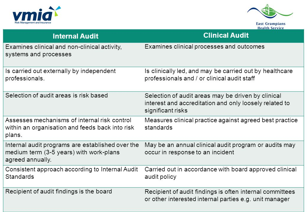 Internal Audit Clinical Audit