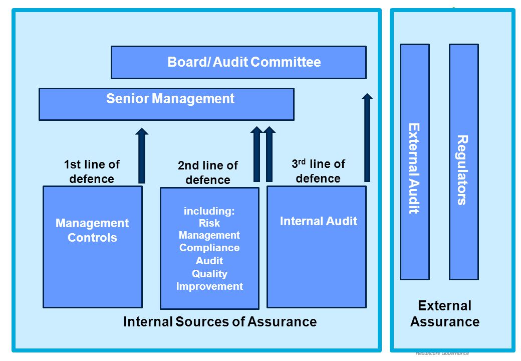 Board/ Audit Committee Internal Sources of Assurance