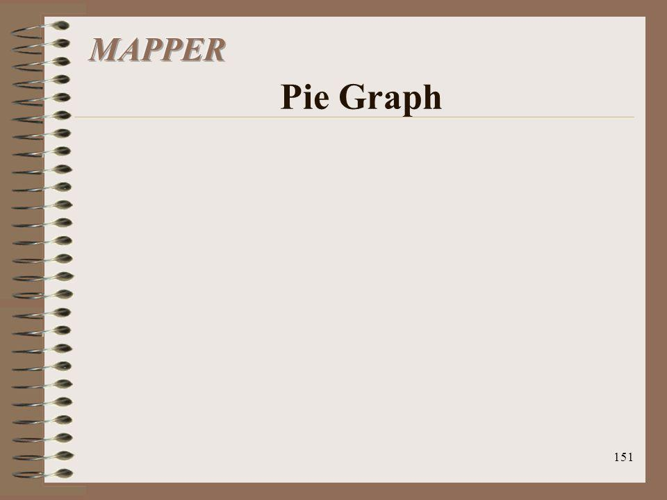 MAPPER Pie Graph