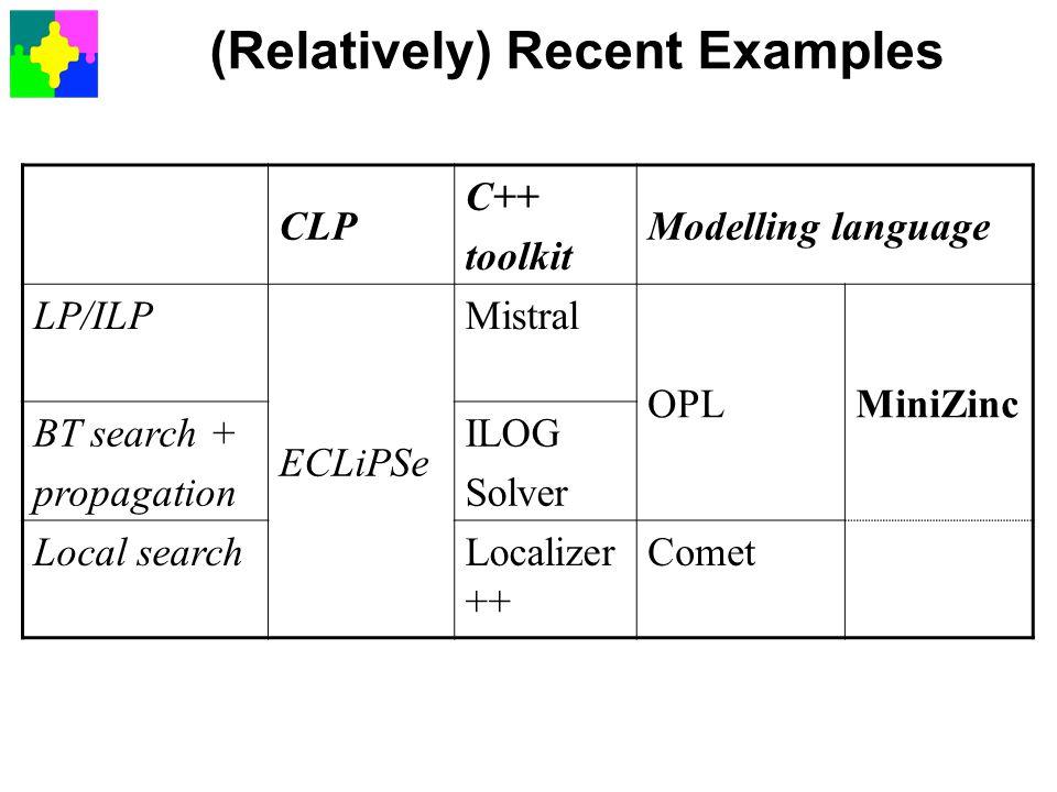 (Relatively) Recent Examples