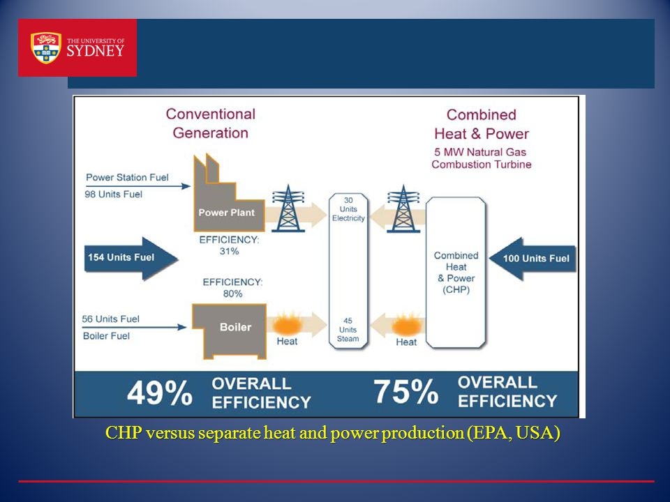 CHP versus separate heat and power production (EPA, USA)