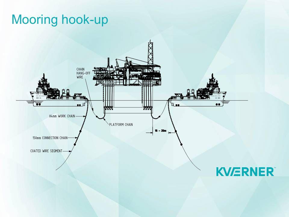 Mooring hook-up