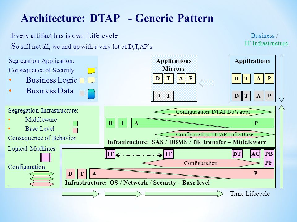 Architecture: DTAP - Generic Pattern