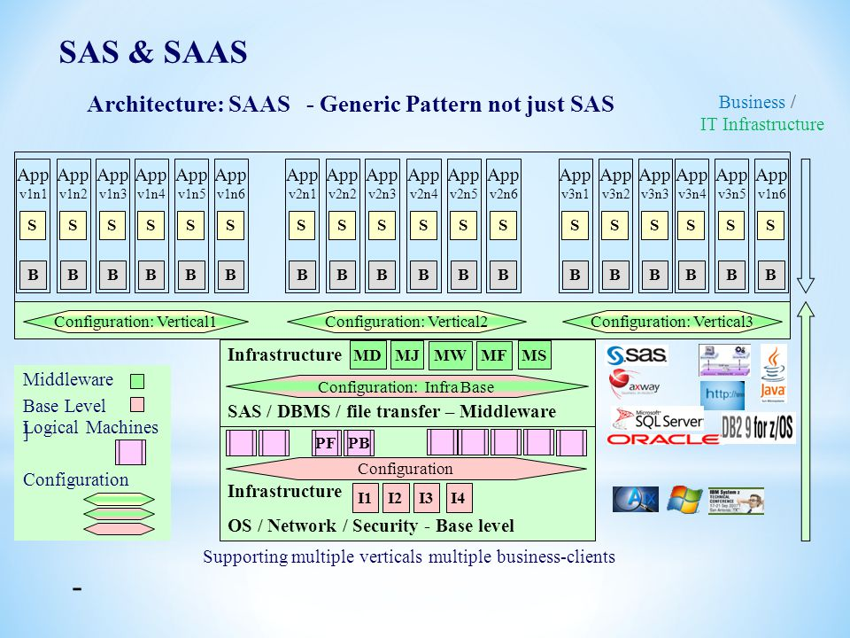 Architecture: SAAS - Generic Pattern not just SAS