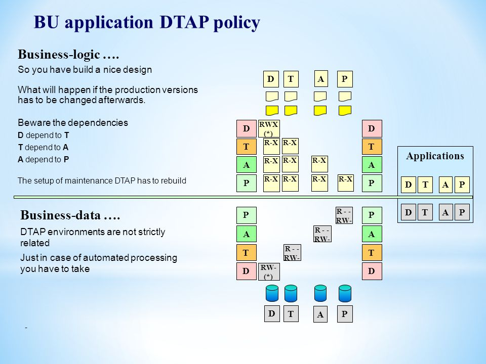 BU application DTAP policy