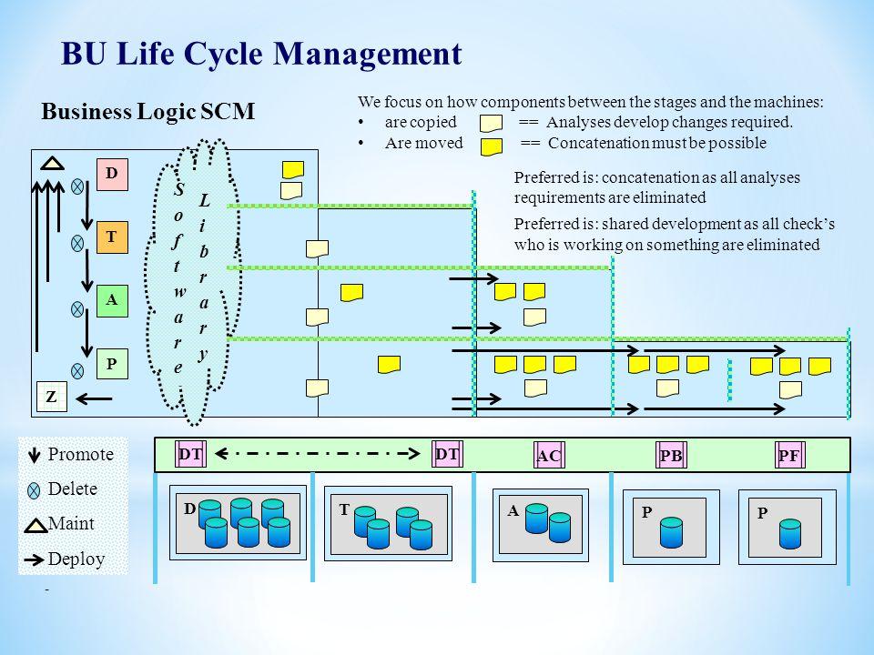 BU Life Cycle Management