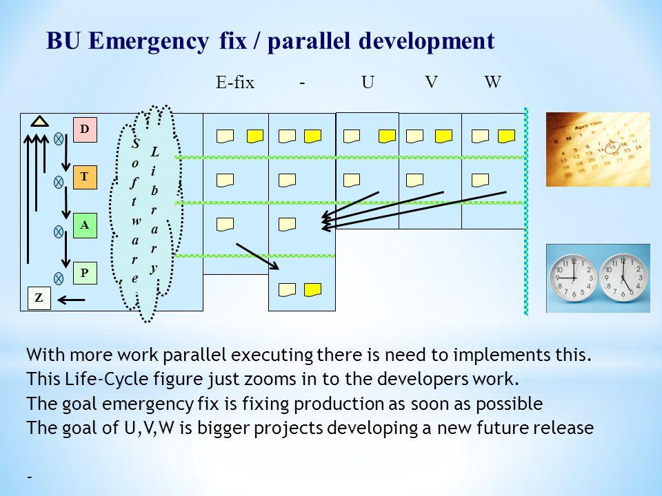 BU Emergency fix / parallel development