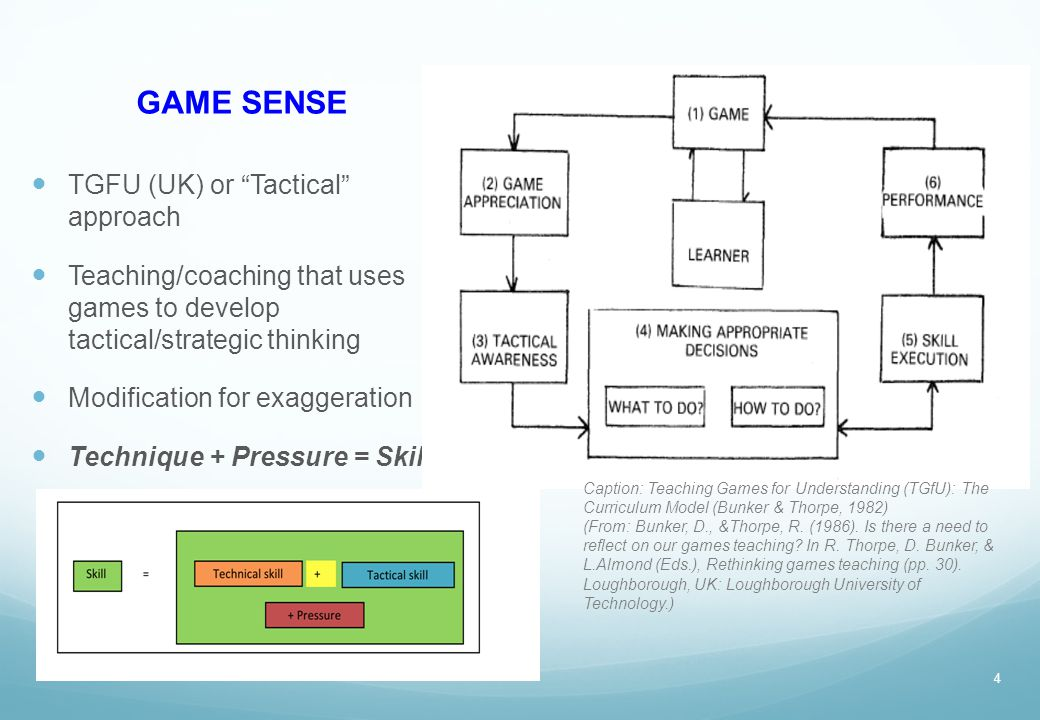GAME SENSE TGFU (UK) or Tactical approach