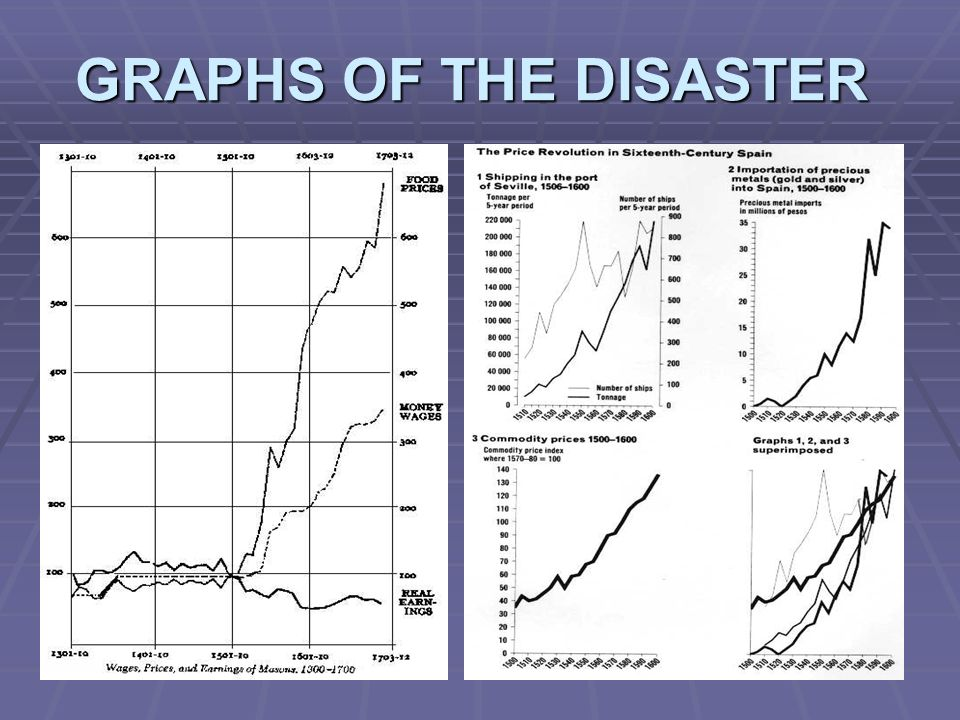 GRAPHS OF THE DISASTER