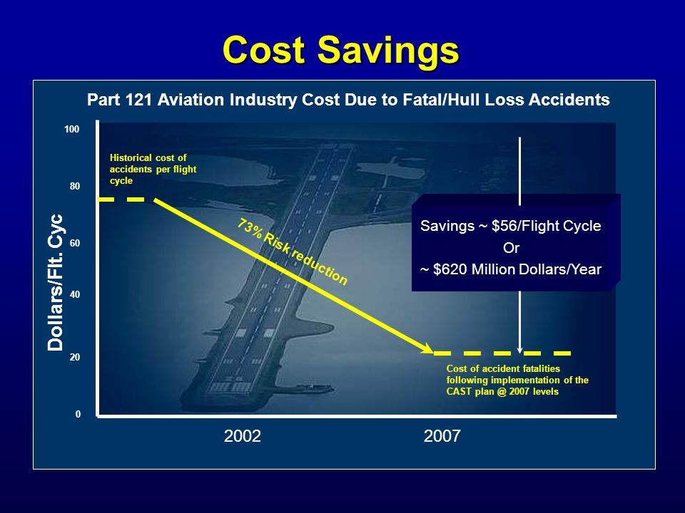 Cost Savings Dollars/Flt. Cyc