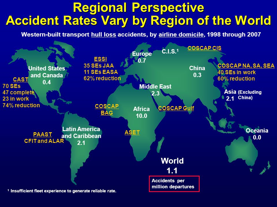 Regional Perspective Accident Rates Vary by Region of the World
