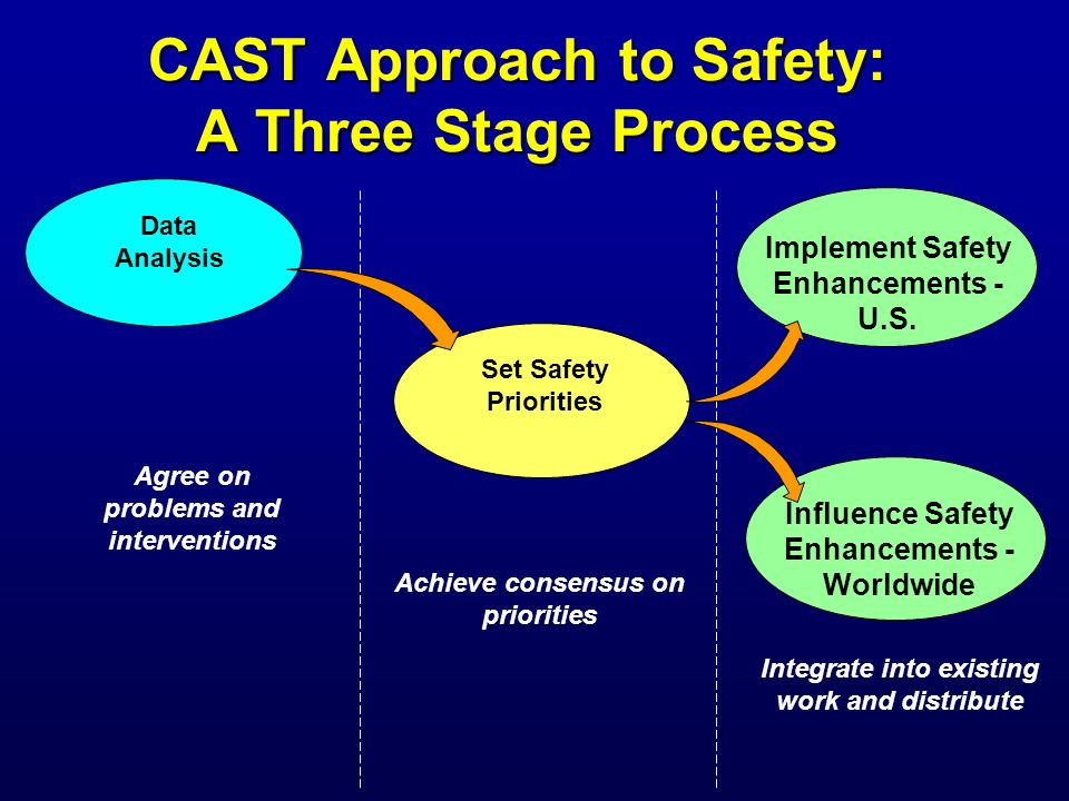 CAST Approach to Safety: A Three Stage Process