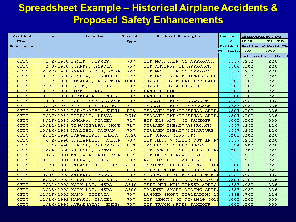 Spreadsheet Example – Historical Airplane Accidents & Proposed Safety Enhancements