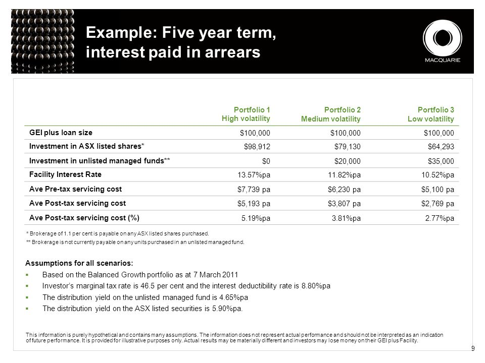 Example: Five year term, interest paid in arrears
