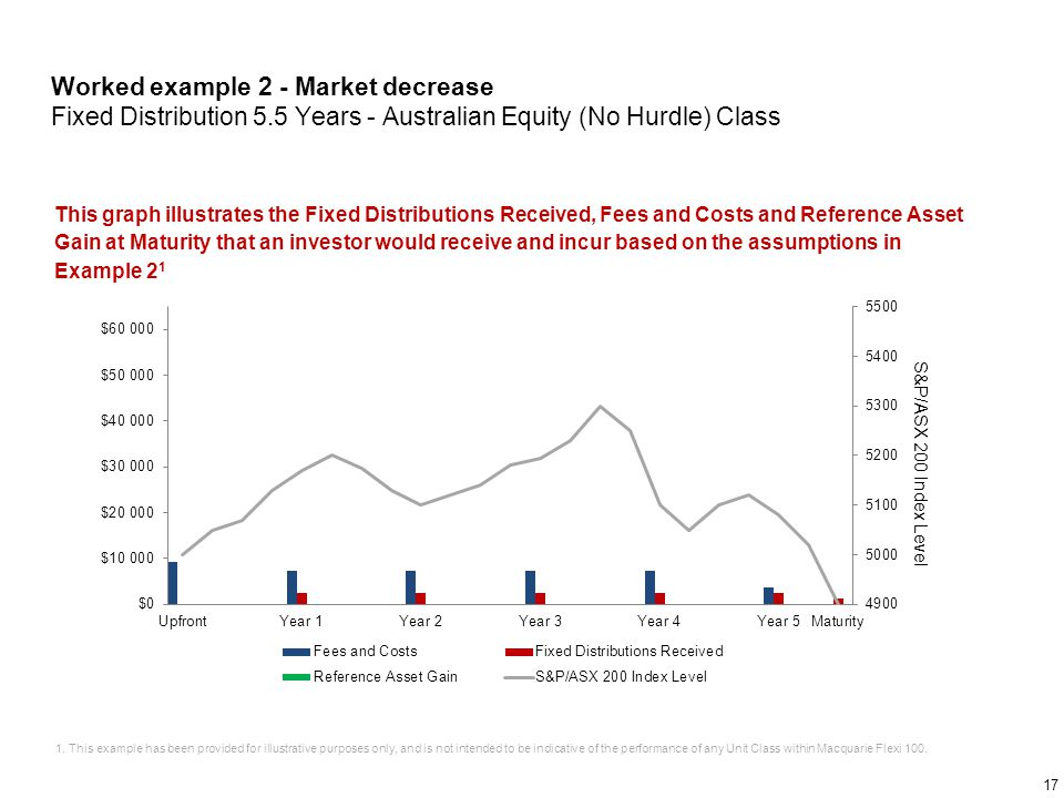 Worked example 2 - Market decrease Fixed Distribution 5