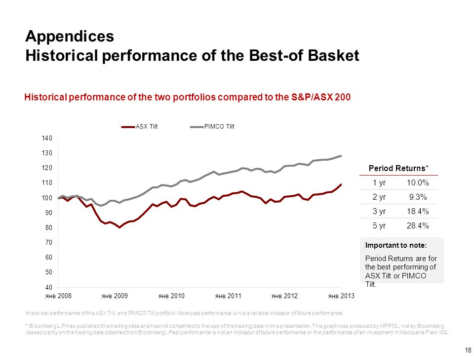 Appendices Historical performance of the Best-of Basket
