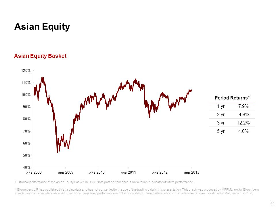 Asian Equity Asian Equity Basket Period Returns* 1 yr 7.9% 2 yr -4.8%