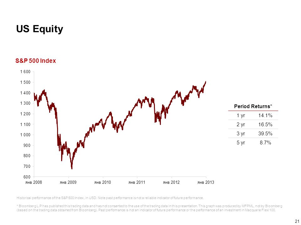 US Equity S&P 500 Index Period Returns* 1 yr 14.1% 2 yr 16.5% 3 yr
