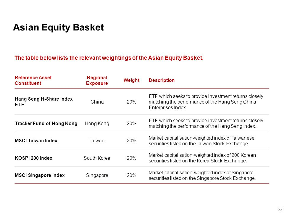 Asian Equity Basket The table below lists the relevant weightings of the Asian Equity Basket. Reference Asset Constituent.