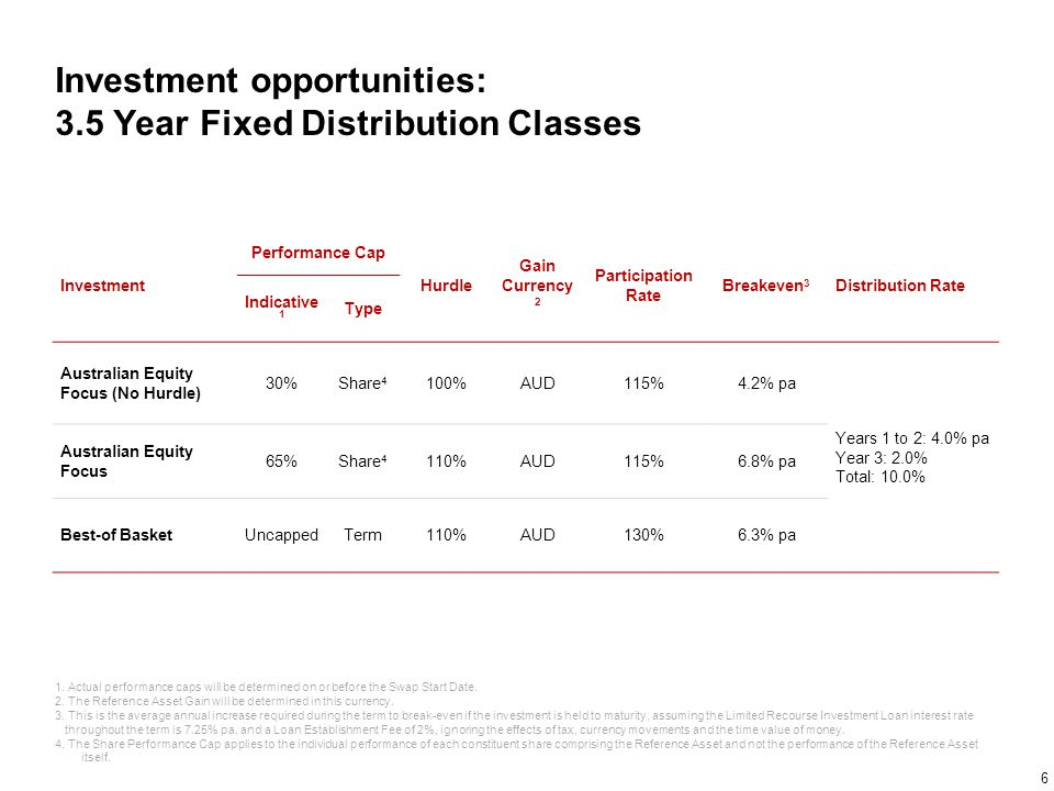 Investment opportunities: 3.5 Year Fixed Distribution Classes