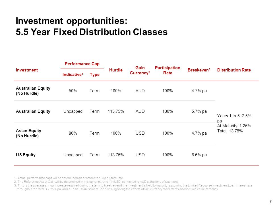 Investment opportunities: 5.5 Year Fixed Distribution Classes