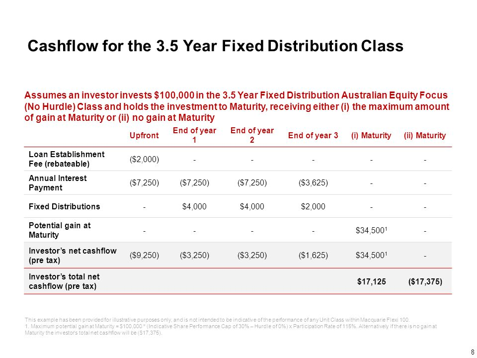 Cashflow for the 3.5 Year Fixed Distribution Class