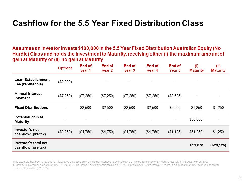 Cashflow for the 5.5 Year Fixed Distribution Class