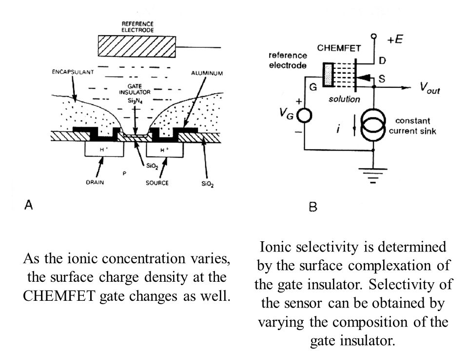 Ionic selectivity is determined by the surface complexation of the gate insulator. Selectivity of the sensor can be obtained by varying the composition of the gate insulator.