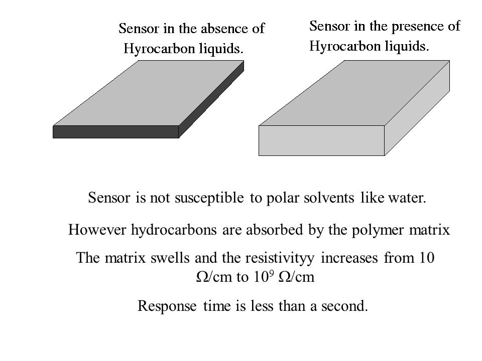 Sensor is not susceptible to polar solvents like water.