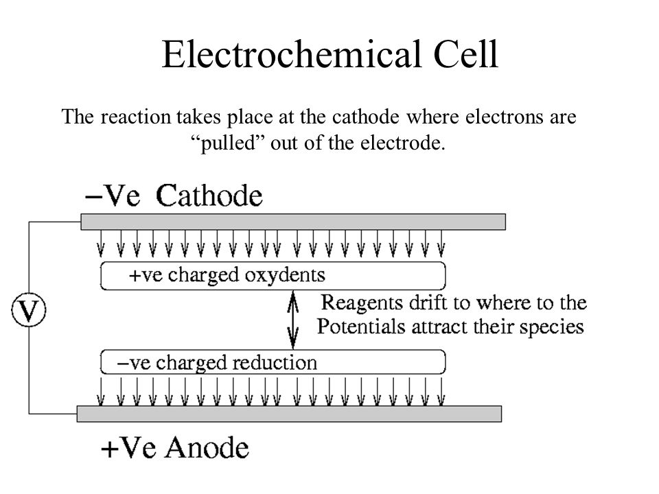 Electrochemical Cell The reaction takes place at the cathode where electrons are pulled out of the electrode.