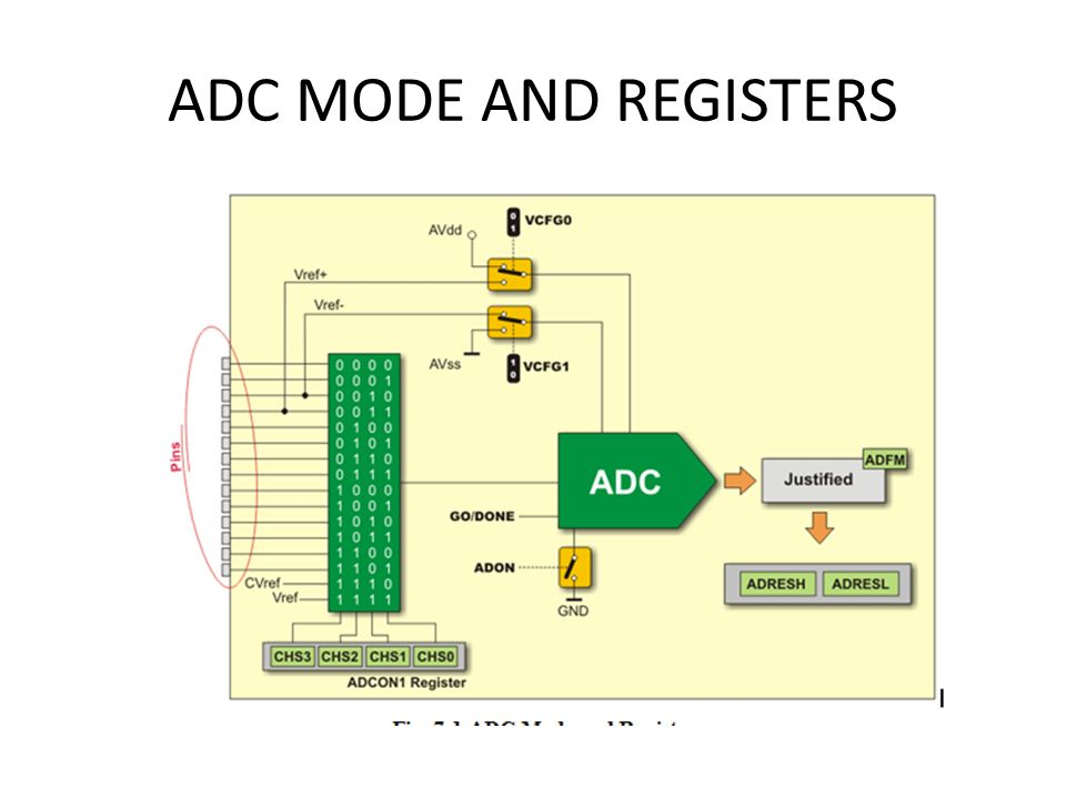 ADC MODE AND REGISTERS