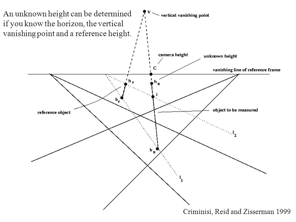 An unknown height can be determined if you know the horizon, the vertical vanishing point and a reference height.