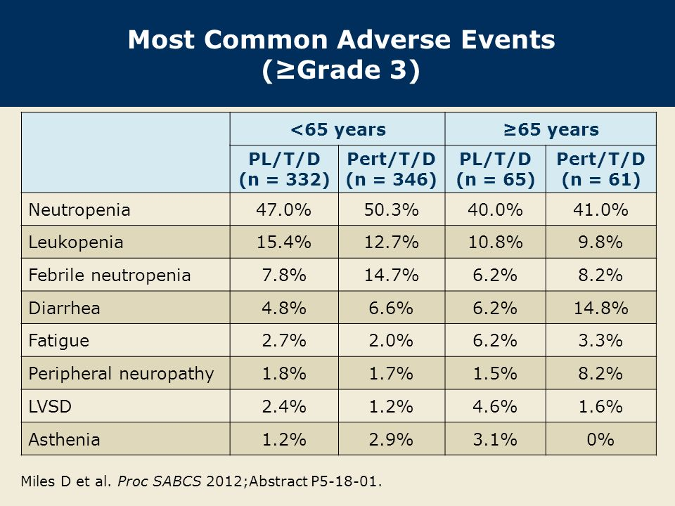 Most Common Adverse Events (≥Grade 3)