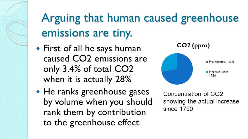 Arguing that human caused greenhouse emissions are tiny.